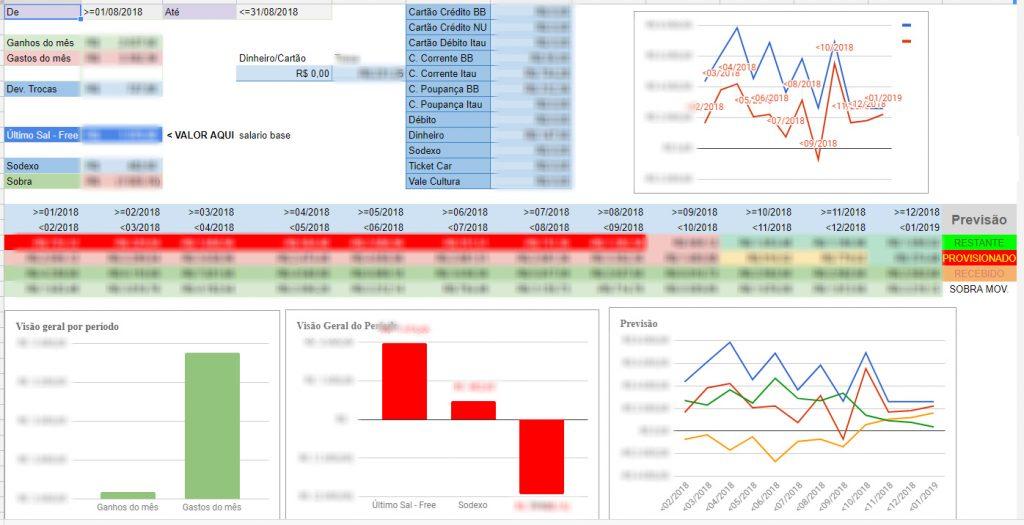 dashboard-resumo-painel-de-gastos-finaneiro