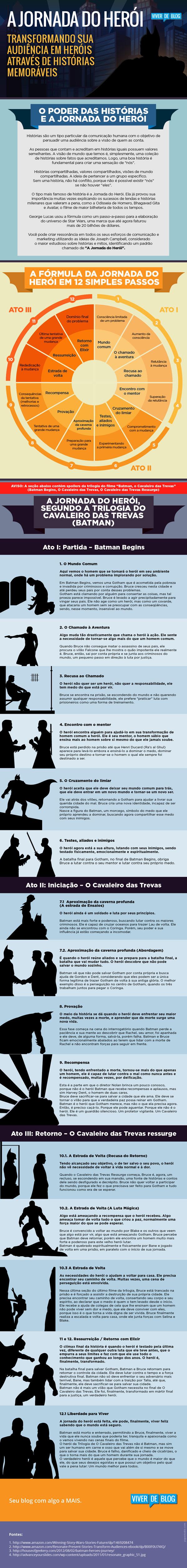 Infográfico Jornada do Herói - Feito pelo Viver de Blog