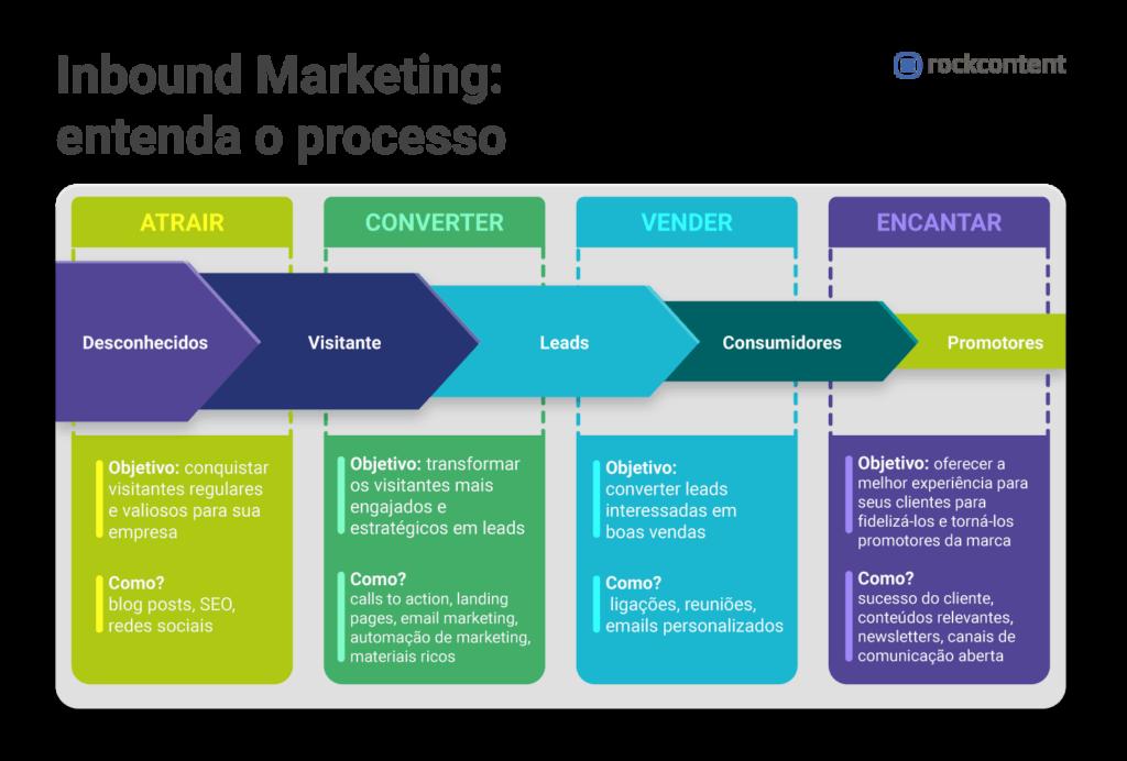 hubspot-rockcontent-infografico-processo_do_inbound_marketing